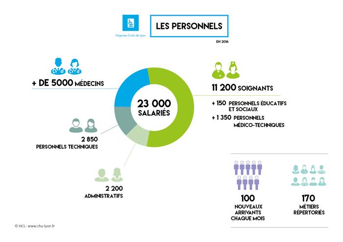 Les Hospices Civils de Lyon choisissent Chronos d'Asys